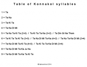 Table of Konnakol